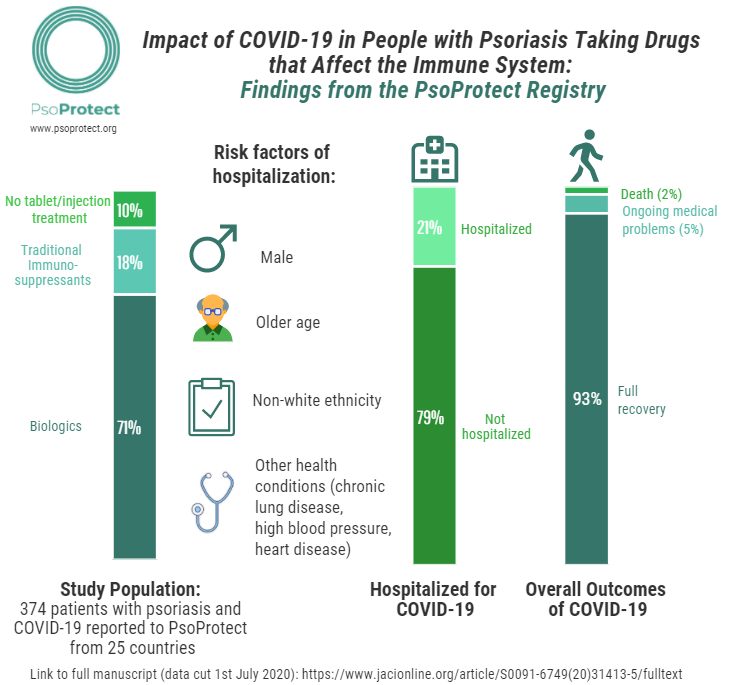 Infographic showing the impact of COVID-19 in People with Psoriasis Taking Drugs that Affect the Immune System.